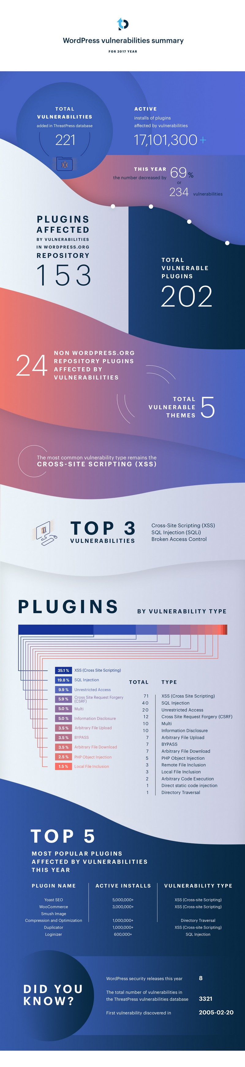 WordPress Vulnerabilities - WordPress Plugins and Themes Vulnerabilities Statistics for 2017