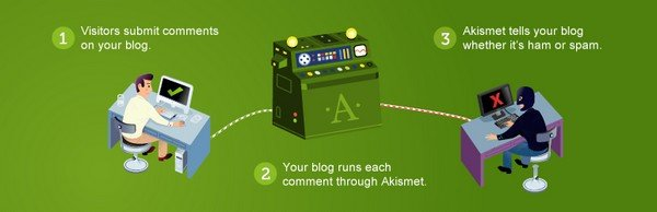 Akismet is a plugin to protect the website owners and bloggers from spam comments.