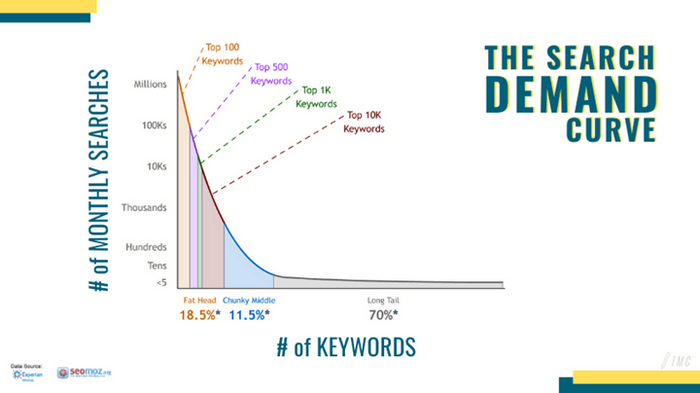 Increase WordPress Blog Traffic - Keyword research is one of the most reliable SEO strategies