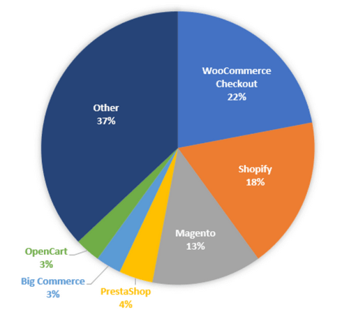 WooCommerce is used by over 3,876,748 websites around the world.