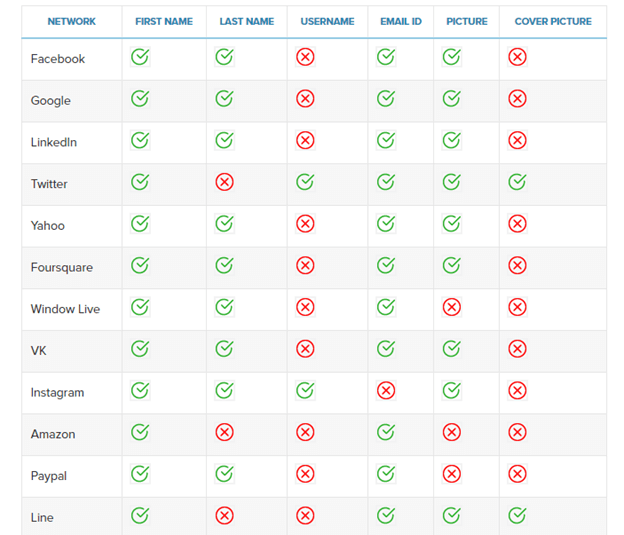 Social Login Pro table features.