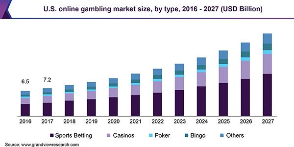 Online Poker Tournament Software - Poker is still profitable.